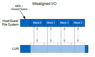 File System Alignment in Virtual Environments (4/6)