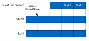 File System Alignment in Virtual Environments (5/6)