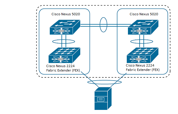 Configuring Cisco Nexus 5020 and 2224 Fabric Extenders for Virtual Port Channeling (vPC) (1/2)