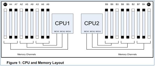 vSphere 5 Best Practices: Dell PowerEdge R710 BIOS (3/6)