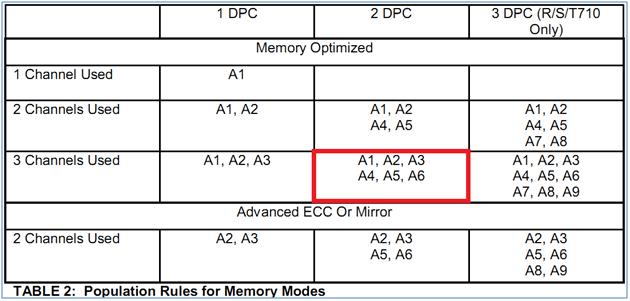 vSphere 5 Best Practices: Dell PowerEdge R710 BIOS (6/6)