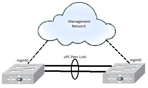 Cisco Nexus Virtuallymikebrown