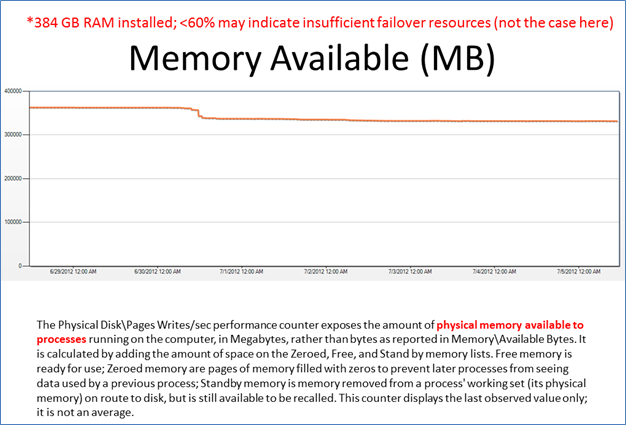 Performance Analysis for a SQL Cluster (3/6)