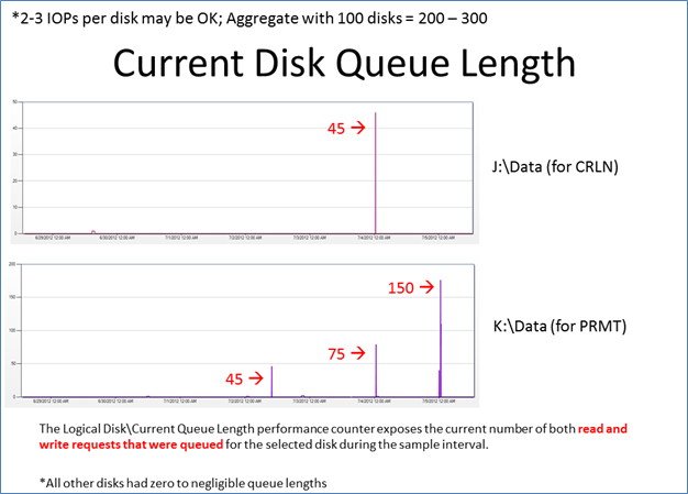 Performance Analysis for a SQL Cluster (6/6)