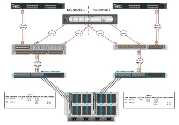 integrating cisco mds 9124 switches with nexus 5500s virtuallymikebrown