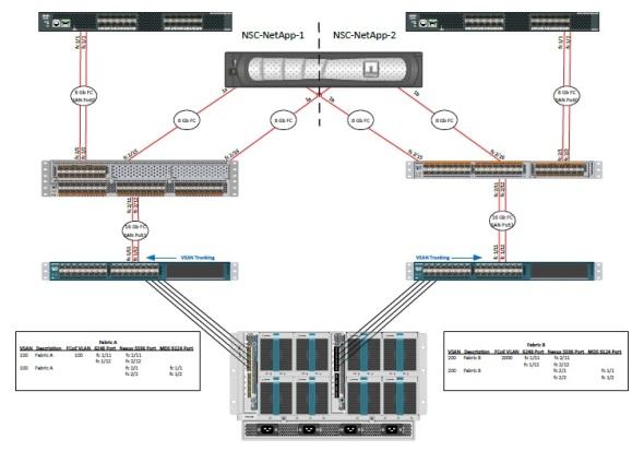 ucs wiring diagram cisco    ucs    visio templates bestfxtradingplatform com  cisco    ucs    visio templates bestfxtradingplatform com