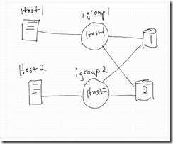 NetApp Initiator Group Best Practices for VMFS LUNs